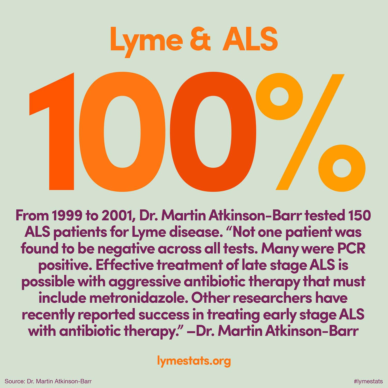 Lyme Stats